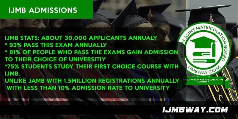 IJMB Admission